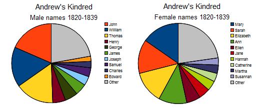 AK mf 1820-1839