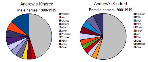 AK mf 1900-1919