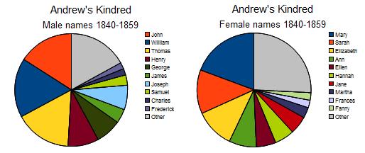 AK mf 1840-1859