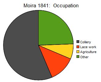 Moira 1841 occupation