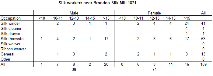 brandon-silk-mill-1871-silk-workers-table